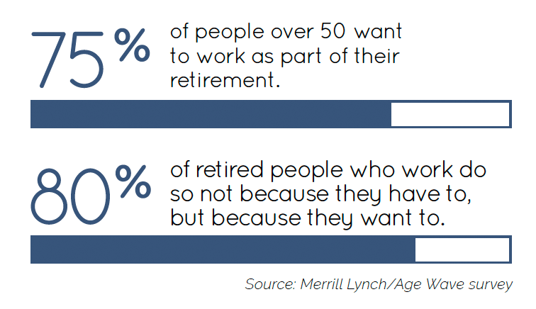 75 percent of people over 50 want to work as part of their retirement, 80 percent of retired people who work do so not because they have to but because they want to